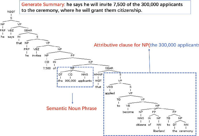 Figure 2 for Learning Syntactic and Dynamic Selective Encoding for Document Summarization