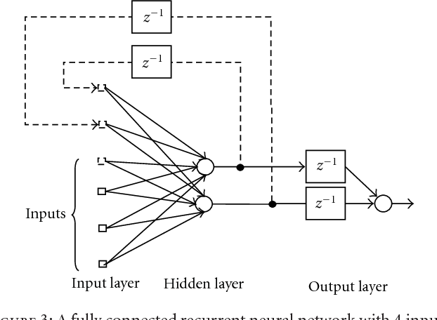 Figure 3: A fully connected recurrent neural network with 4 inputs, a hidden layer with 2 neurons, and 1 neuron in the output layer.