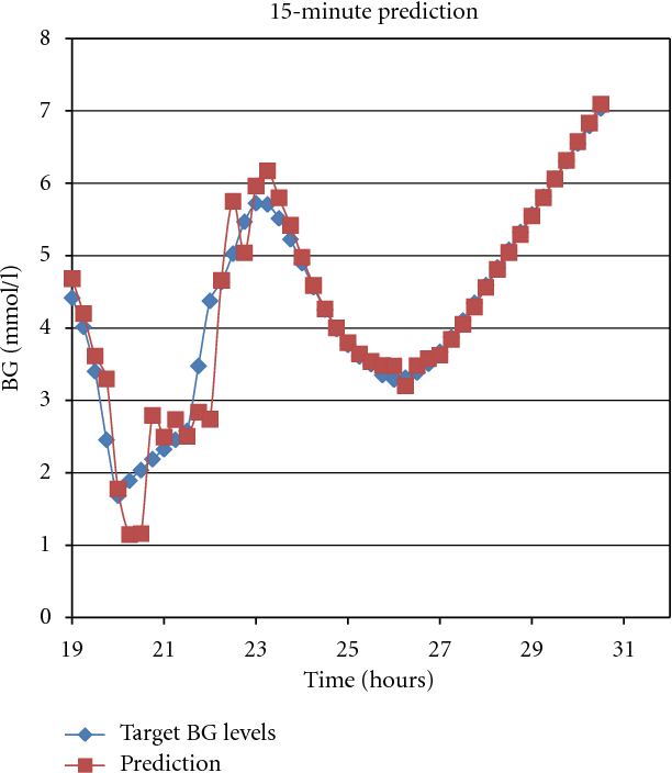 Figure 4: 15-minute prediction results from a day of data not used during AIDA training.