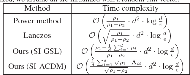 Figure 1 for Efficient coordinate-wise leading eigenvector computation