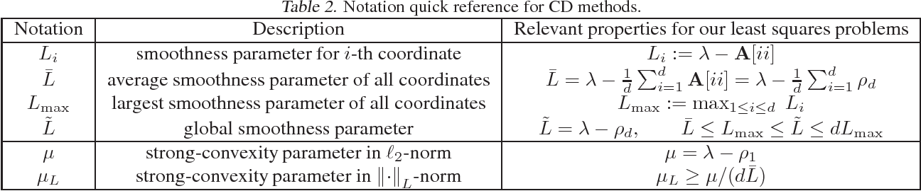 Figure 3 for Efficient coordinate-wise leading eigenvector computation