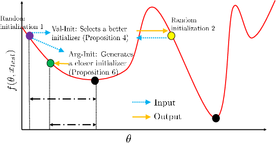 Figure 1 for Learning to Initialize Gradient Descent Using Gradient Descent