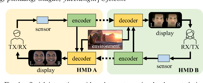 Figure 1 for F-CAD: A Framework to Explore Hardware Accelerators for Codec Avatar Decoding