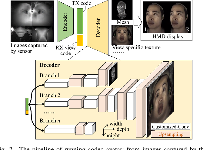 Figure 2 for F-CAD: A Framework to Explore Hardware Accelerators for Codec Avatar Decoding
