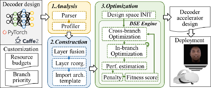 Figure 4 for F-CAD: A Framework to Explore Hardware Accelerators for Codec Avatar Decoding