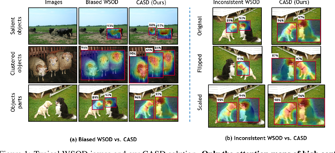Figure 1 for Comprehensive Attention Self-Distillation for Weakly-Supervised Object Detection