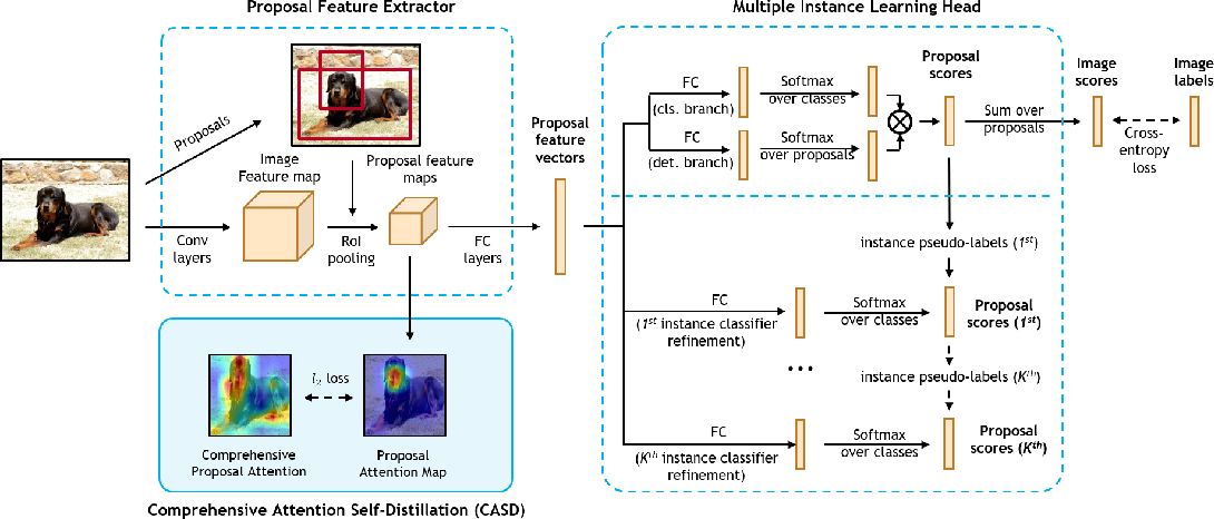 Figure 3 for Comprehensive Attention Self-Distillation for Weakly-Supervised Object Detection