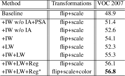 Figure 2 for Comprehensive Attention Self-Distillation for Weakly-Supervised Object Detection