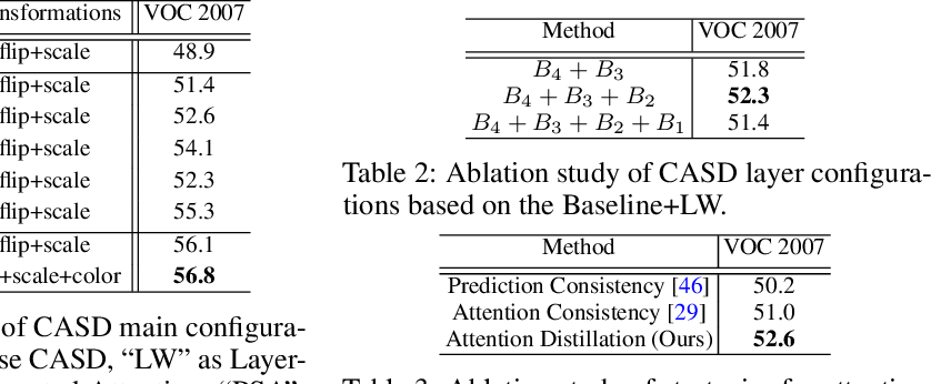 Figure 4 for Comprehensive Attention Self-Distillation for Weakly-Supervised Object Detection