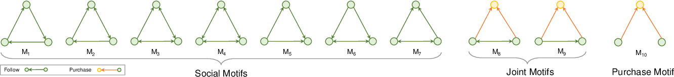 Figure 3 for Self-Supervised Multi-Channel Hypergraph Convolutional Network for Social Recommendation