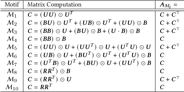 Figure 2 for Self-Supervised Multi-Channel Hypergraph Convolutional Network for Social Recommendation