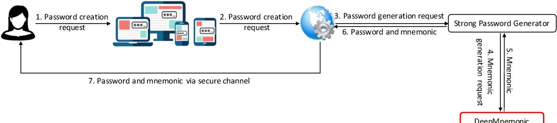 Figure 1 for DeepMnemonic: Password Mnemonic Generation via Deep Attentive Encoder-Decoder Model