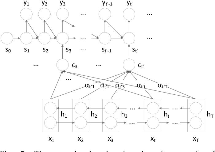 Figure 3 for DeepMnemonic: Password Mnemonic Generation via Deep Attentive Encoder-Decoder Model