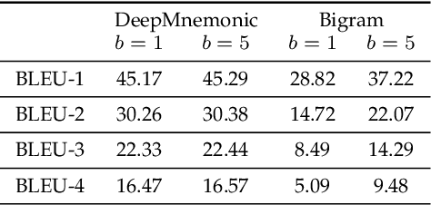 Figure 4 for DeepMnemonic: Password Mnemonic Generation via Deep Attentive Encoder-Decoder Model