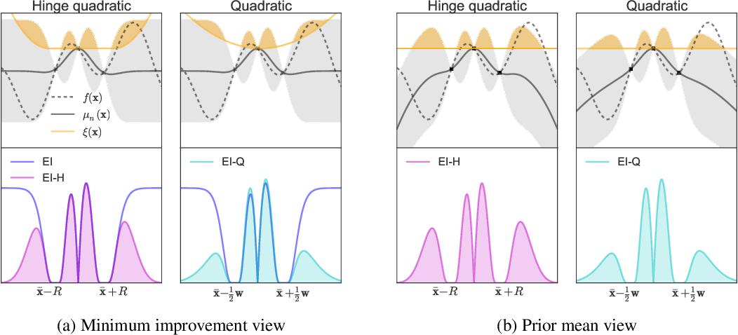 Figure 1 for Unbounded Bayesian Optimization via Regularization