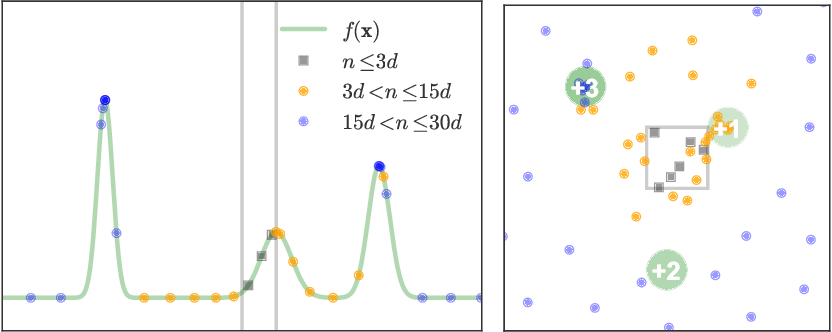 Figure 2 for Unbounded Bayesian Optimization via Regularization