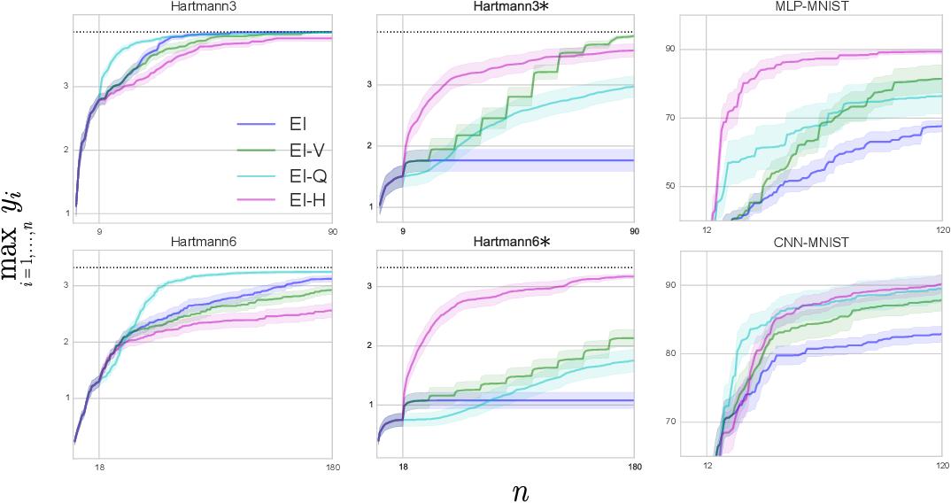 Figure 3 for Unbounded Bayesian Optimization via Regularization