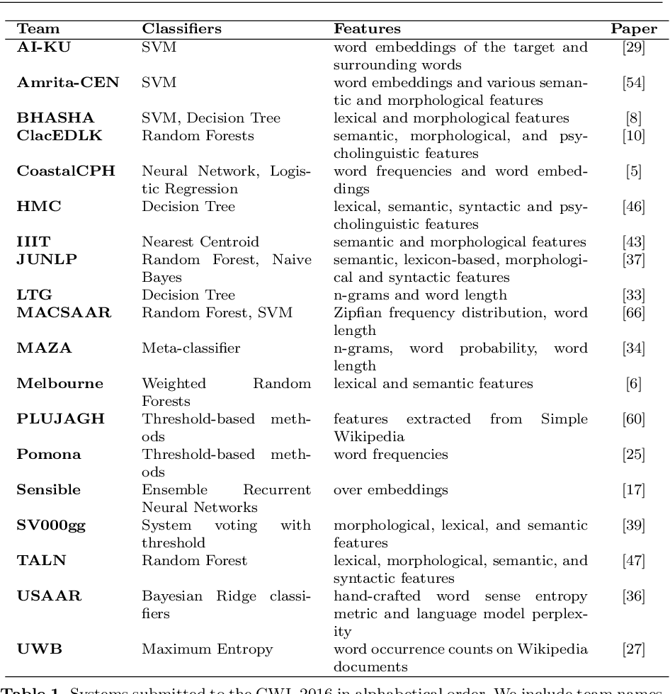 Figure 1 for Predicting Lexical Complexity in English Texts