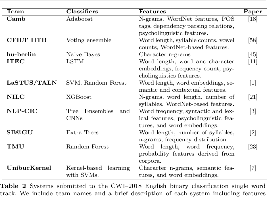 Figure 3 for Predicting Lexical Complexity in English Texts