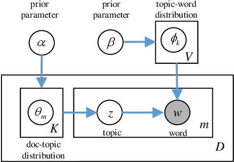Figure 3 for Latent Dirichlet Allocation Model Training with Differential Privacy