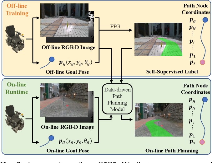 Figure 2 for S2P2: Self-Supervised Goal-Directed Path Planning Using RGB-D Data for Robotic Wheelchairs
