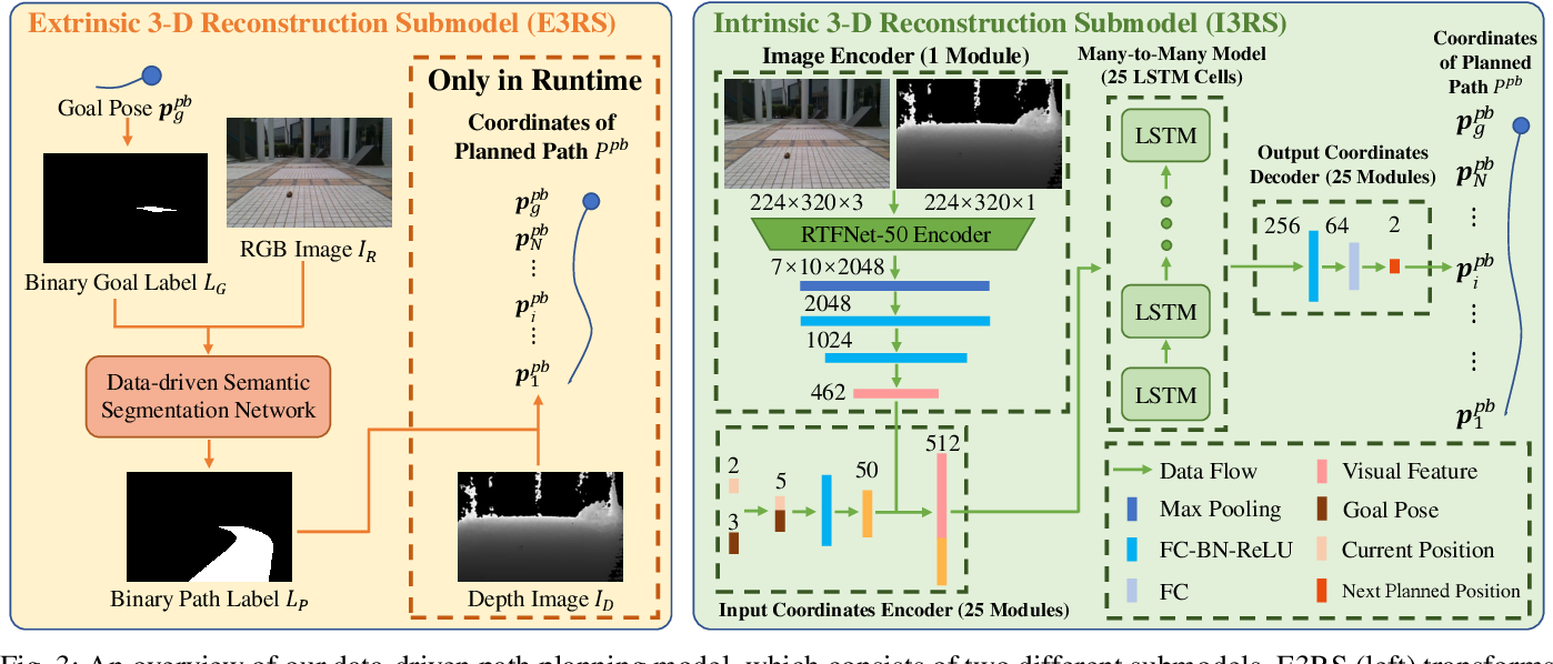Figure 3 for S2P2: Self-Supervised Goal-Directed Path Planning Using RGB-D Data for Robotic Wheelchairs