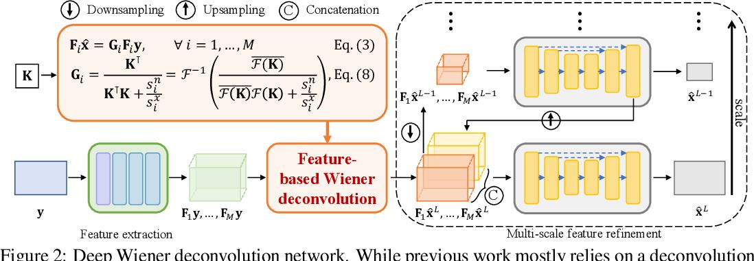 Figure 2 for Deep Wiener Deconvolution: Wiener Meets Deep Learning for Image Deblurring