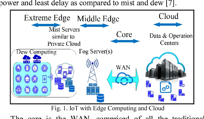 Reliable and Fault-Tolerant IoT-Edge Architecture - Semantic Scholar