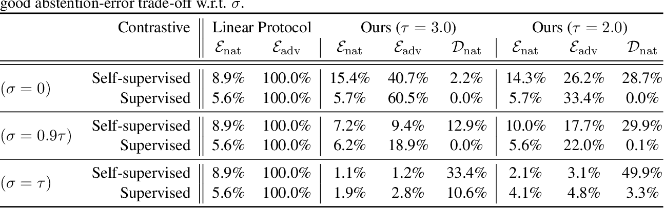 Figure 3 for On the Power of Abstention and Data-Driven Decision Making for Adversarial Robustness