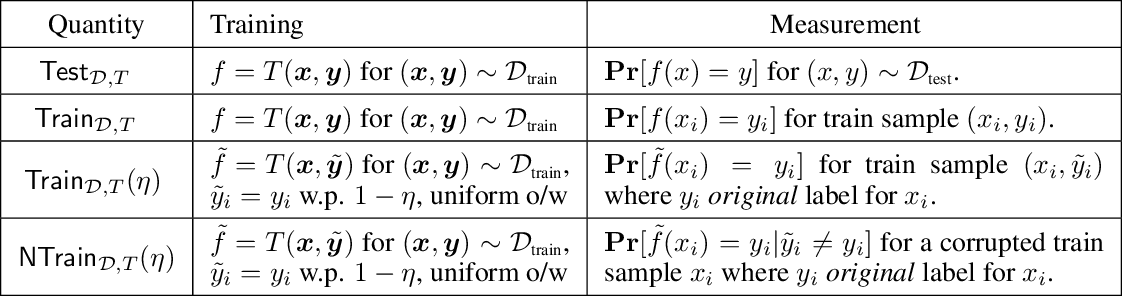 Figure 2 for For self-supervised learning, Rationality implies generalization, provably