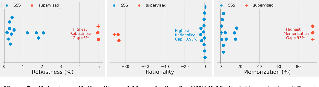 Figure 3 for For self-supervised learning, Rationality implies generalization, provably
