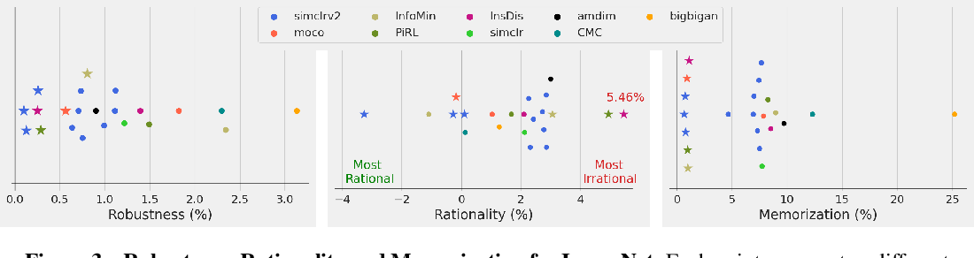 Figure 4 for For self-supervised learning, Rationality implies generalization, provably