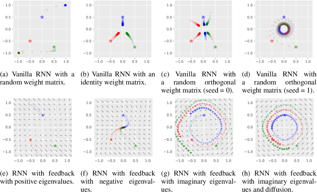 Figure 1 for AntisymmetricRNN: A Dynamical System View on Recurrent Neural Networks