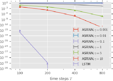 Figure 4 for AntisymmetricRNN: A Dynamical System View on Recurrent Neural Networks