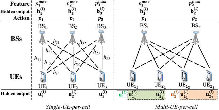 Figure 1 for Learning Power Control for Cellular Systems with Heterogeneous Graph Neural Network