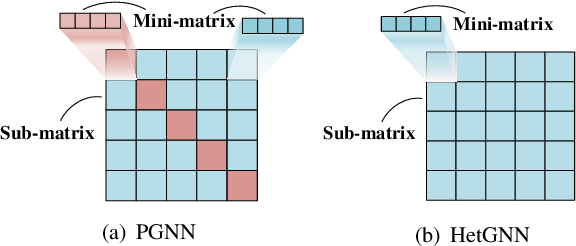 Figure 2 for Learning Power Control for Cellular Systems with Heterogeneous Graph Neural Network