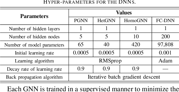 Figure 4 for Learning Power Control for Cellular Systems with Heterogeneous Graph Neural Network