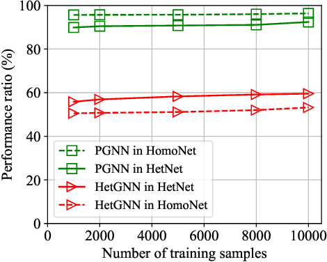 Figure 3 for Learning Power Control for Cellular Systems with Heterogeneous Graph Neural Network