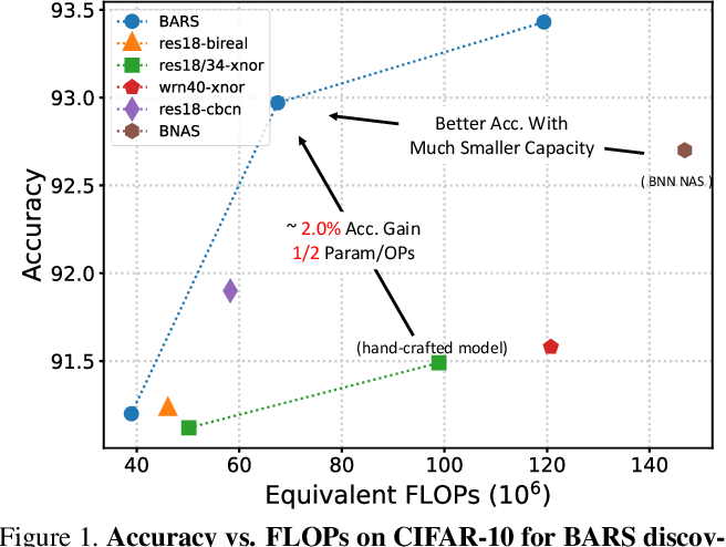 Figure 1 for BARS: Joint Search of Cell Topology and Layout for Accurate and Efficient Binary ARchitectures
