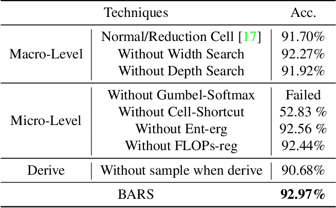 Figure 2 for BARS: Joint Search of Cell Topology and Layout for Accurate and Efficient Binary ARchitectures
