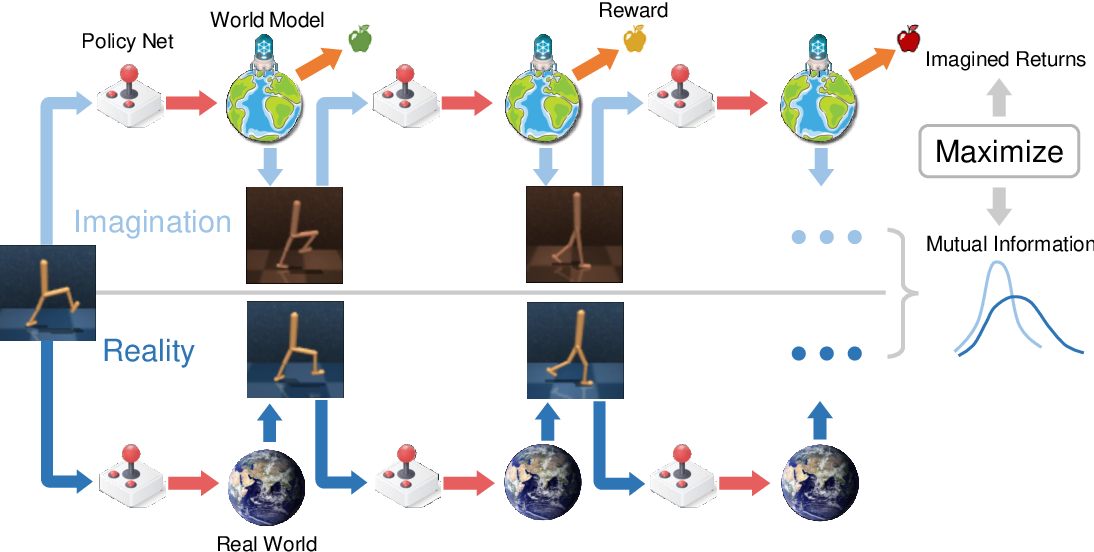 Figure 1 for Bridging Imagination and Reality for Model-Based Deep Reinforcement Learning