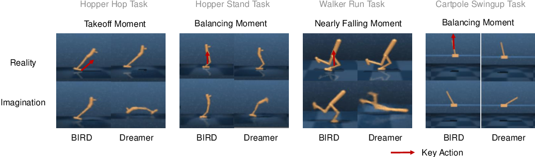 Figure 3 for Bridging Imagination and Reality for Model-Based Deep Reinforcement Learning
