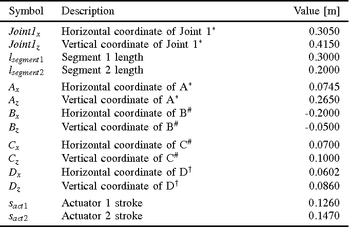 TABLE I MODEL PARAMETERS OF THE INITIAL MODEL BASED ON THE INITIAL PROTOTYPE. THE COORDINATES ARE SPECIFIED IN THE GLOBAL FRAME (*), IN THE JOINT 1 FRAME (#), AND IN THE JOINT 2 FRAME (†).