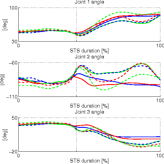 Fig. 6. Resulting optimal joint angle trajectories for the Joints 1, 2 and 3 computed for the six scenarios F20 (solid blue), F50 (solid red), F80 (solid green), M20 (dashed blue), M50 (dashed red), and M80 (dashed green).