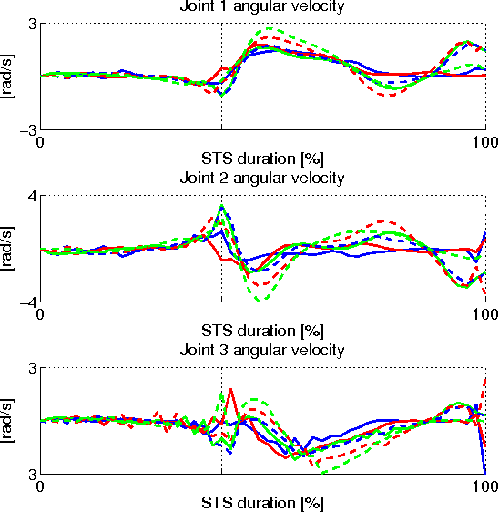 Fig. 7. Resulting optimal joint angular velocities for the Joints 1, 2 and 3 computed for the six scenarios F20 (solid blue), F50 (solid red), F80 (solid green), M20 (dashed blue), M50 (dashed red), and M80 (dashed green).