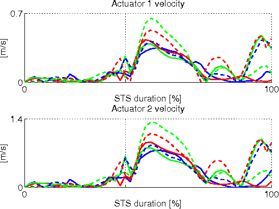 Fig. 11. Resulting linear actuator velocities for the Actuators 1 and 2 computed for the six scenarios F20 (solid blue), F50 (solid red), F80 (solid green), M20 (dashed blue), M50 (dashed red), and M80 (dashed green).
