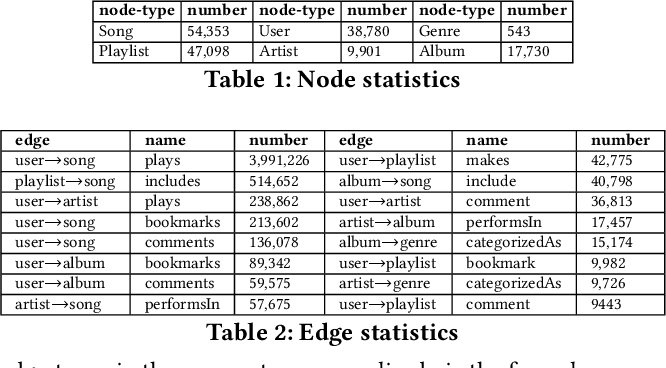 Figure 2 for Improving Community Detection Performance in Heterogeneous Music Network by Learning Edge-type Usefulness Distribution