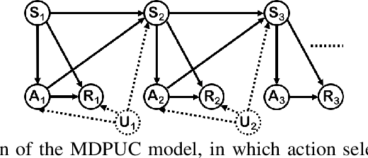 Figure 1 for Off-policy Evaluation in Infinite-Horizon Reinforcement Learning with Latent Confounders