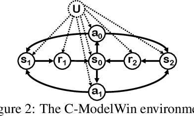 Figure 2 for Off-policy Evaluation in Infinite-Horizon Reinforcement Learning with Latent Confounders