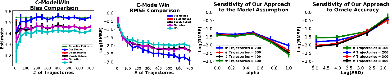Figure 3 for Off-policy Evaluation in Infinite-Horizon Reinforcement Learning with Latent Confounders